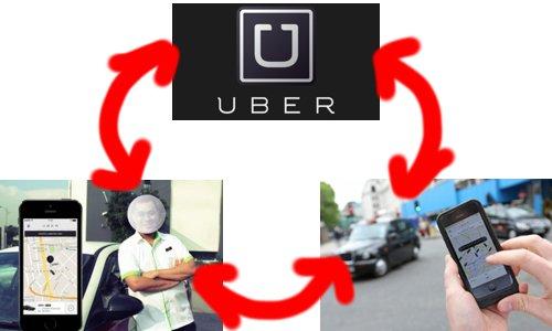 Sistem Bagi Hasil Uber Mobil Dengan Si Driver Update
